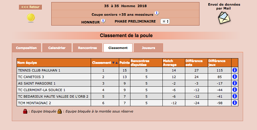Classement +35